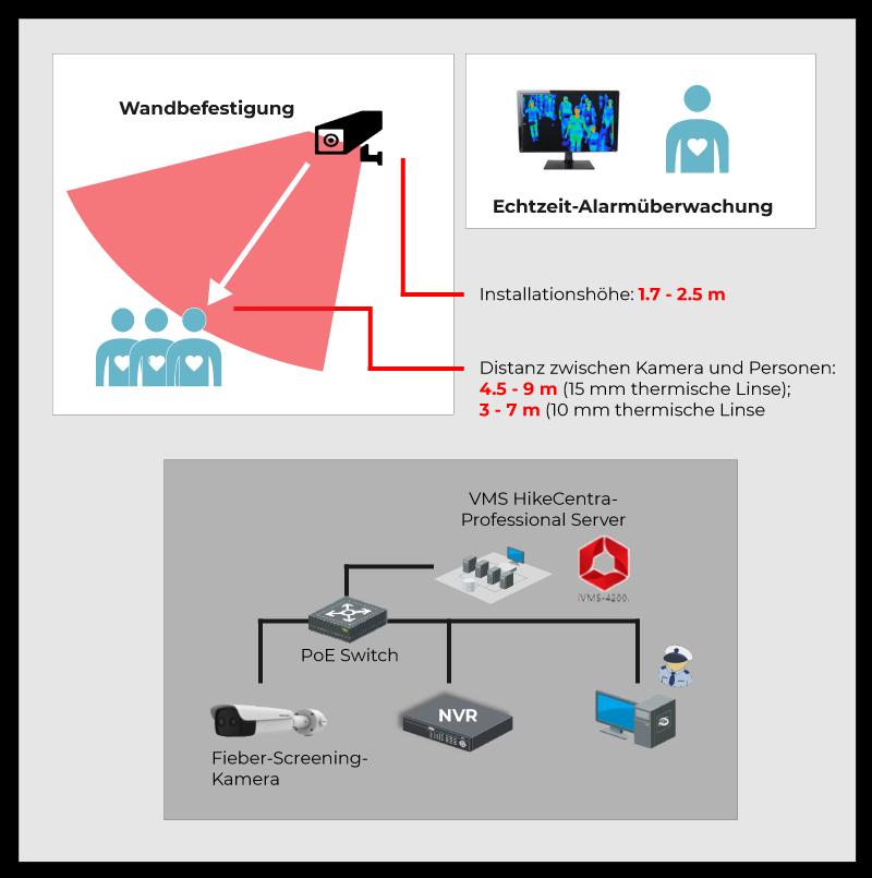 Lösung: Fieber Screening für grosse öffentliche Bereiche